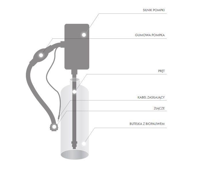 Planika FLA 3 automatyczny system napełniania paliwa